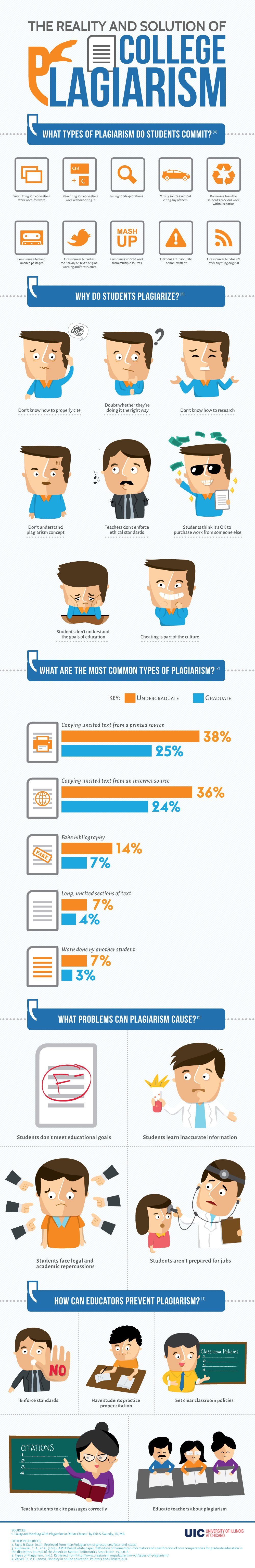 5 Common Types Of Plagiarism In College