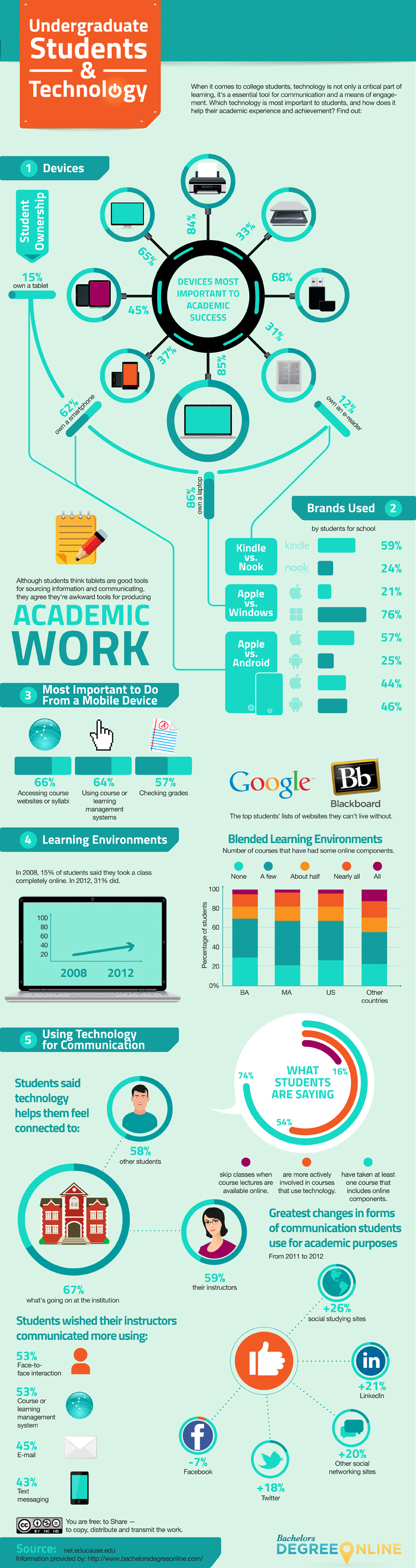 Which Technology Is The Most Important To Students