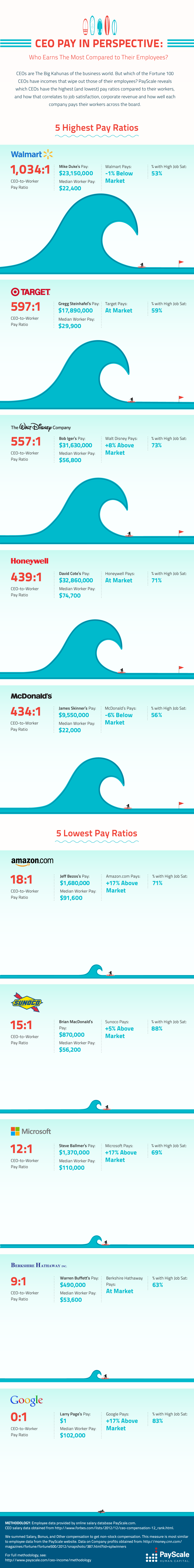 Salary Showdown: CEO Vs Their Employees