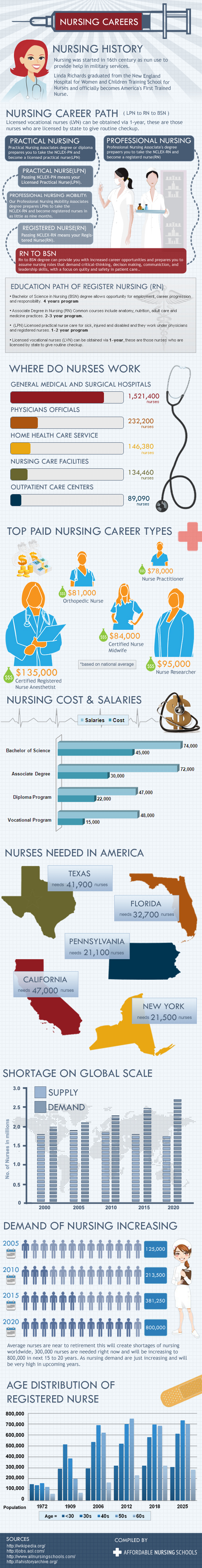 What You Need To Know About The Nursing Career