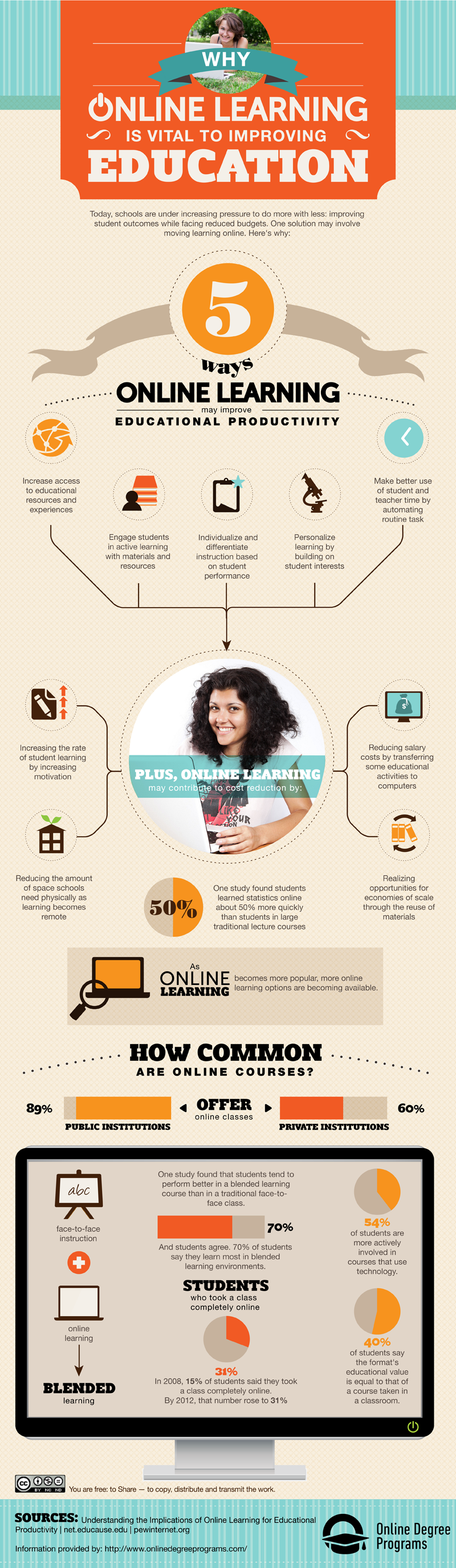What Are The Benefits Of An Online Education
