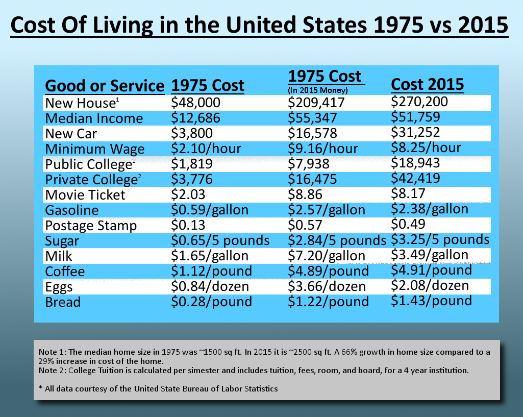 How Much Does It Cost To Live In The US