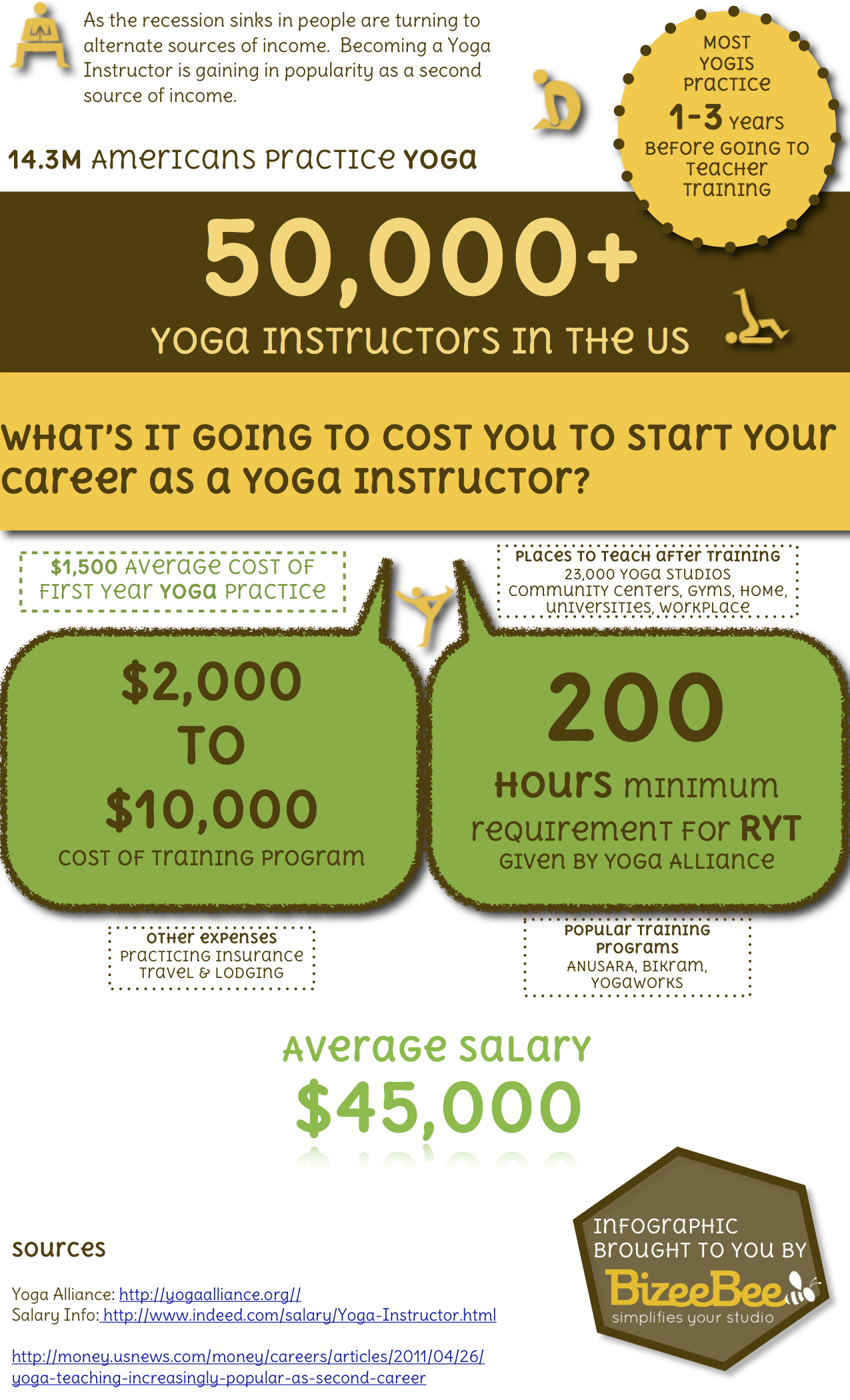 What Does It Take To Be A Yoga Instructor