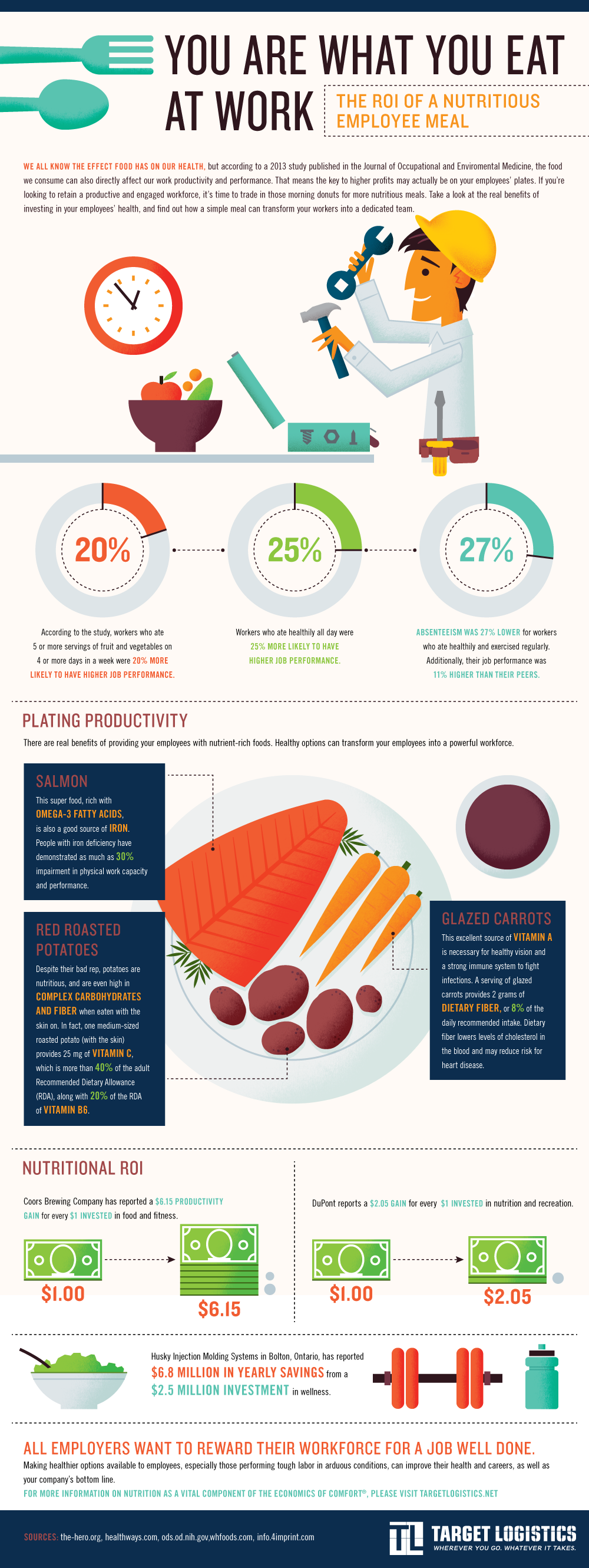 Does Your Food Effect Your Productivity