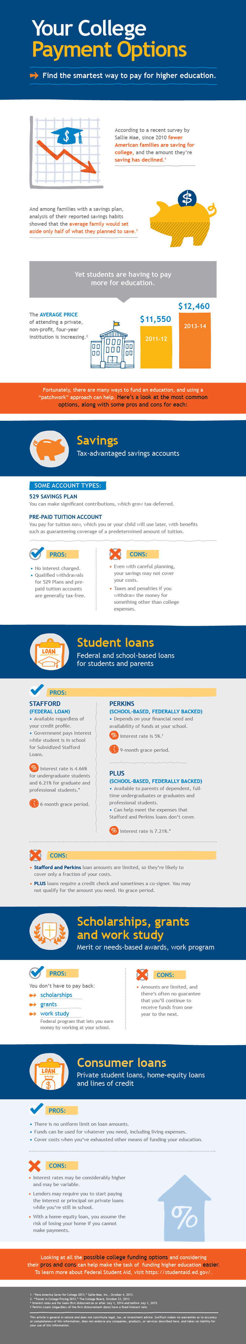 4 Payment Options To Pay For College