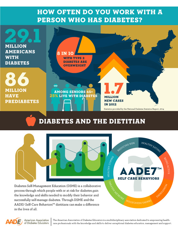 How Many Americans Have Diabetes