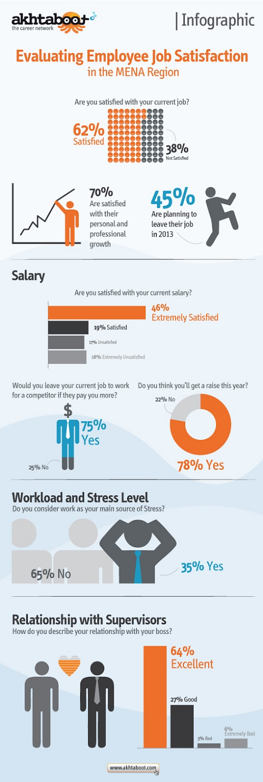 Survey Results: Are You Satisfied With Your Job