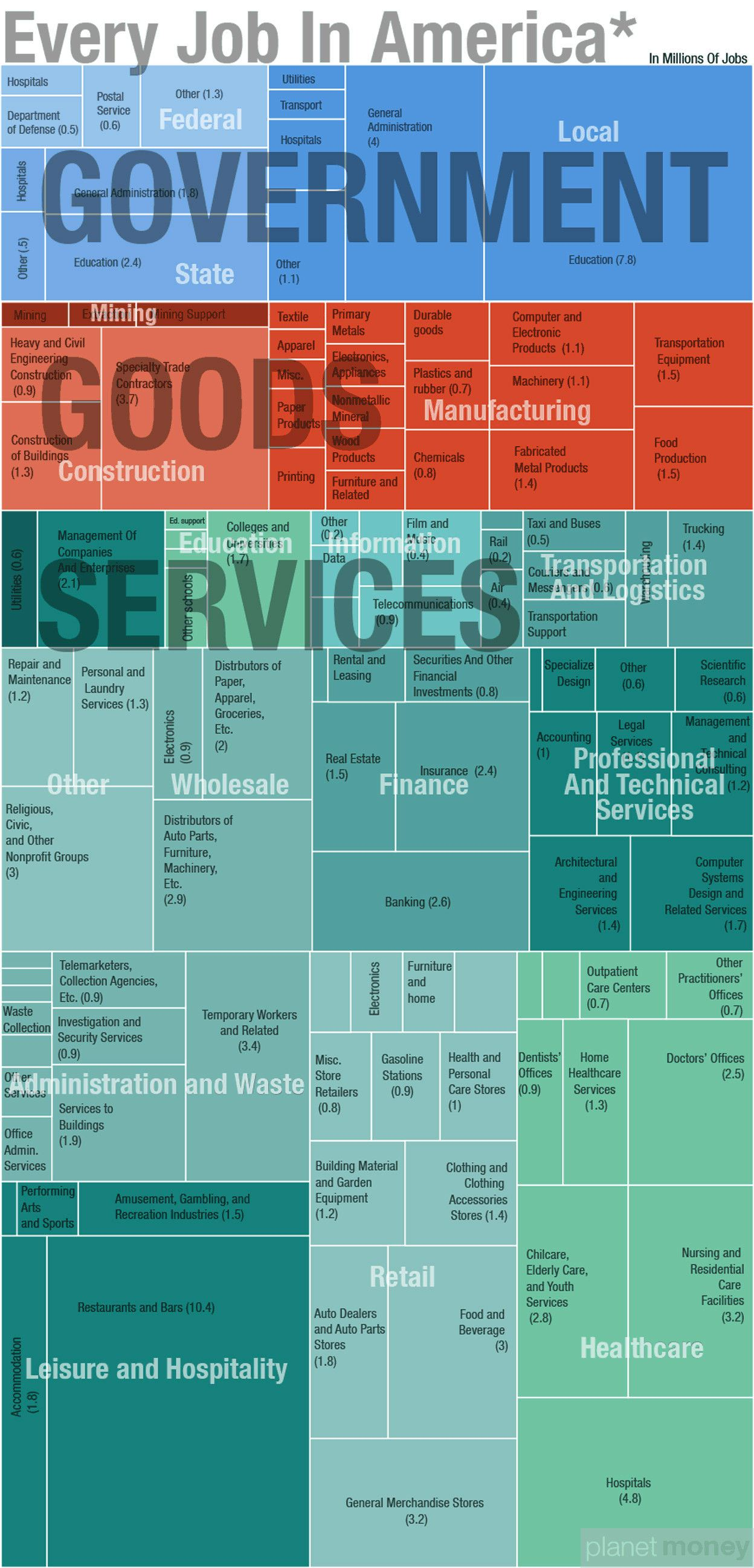 Every Type Of Job In US