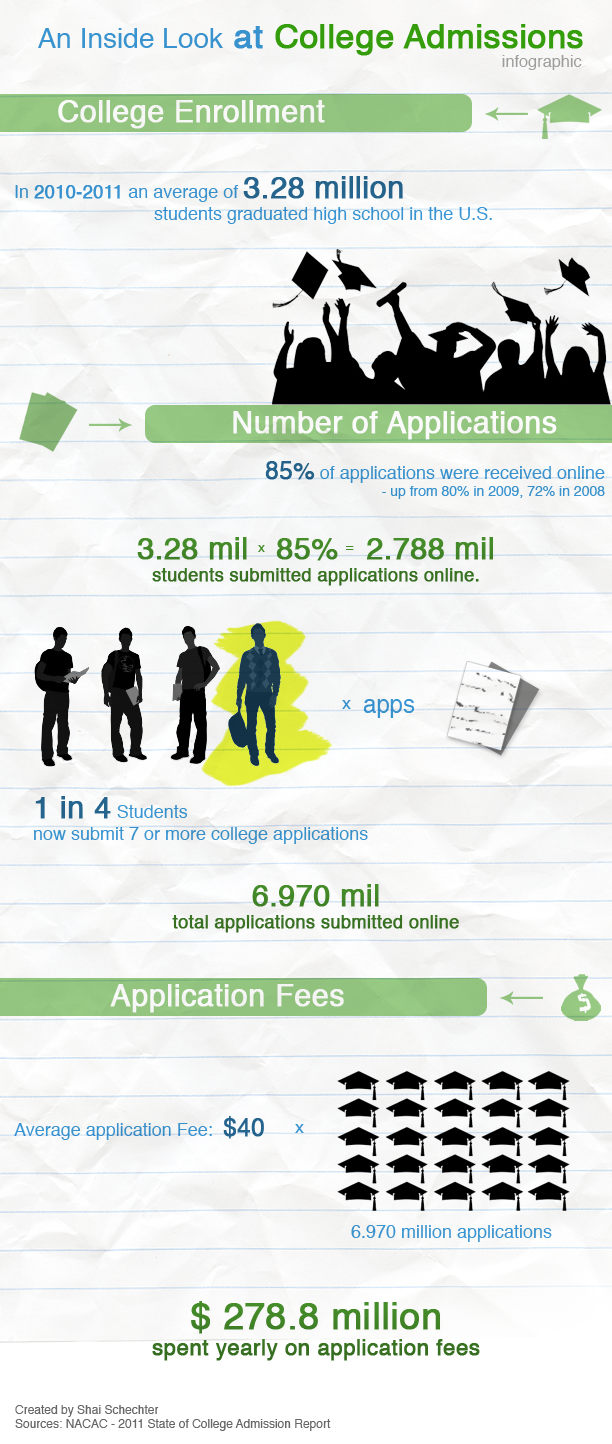 How Much Do Colleges Make From Application Fees