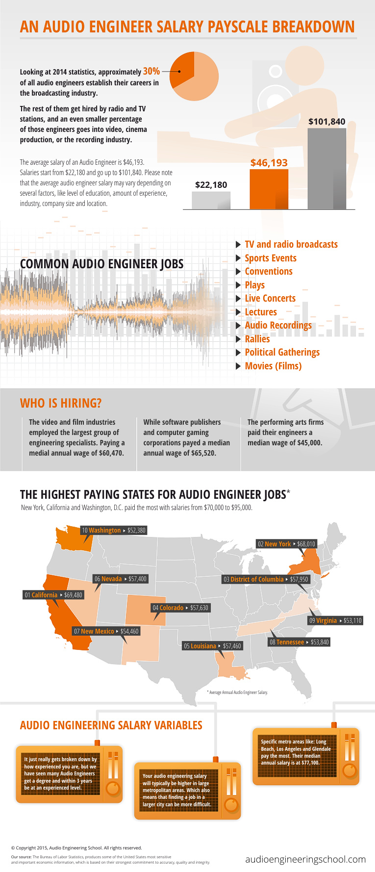 Do Audio Engineers Make A Lot Of Money