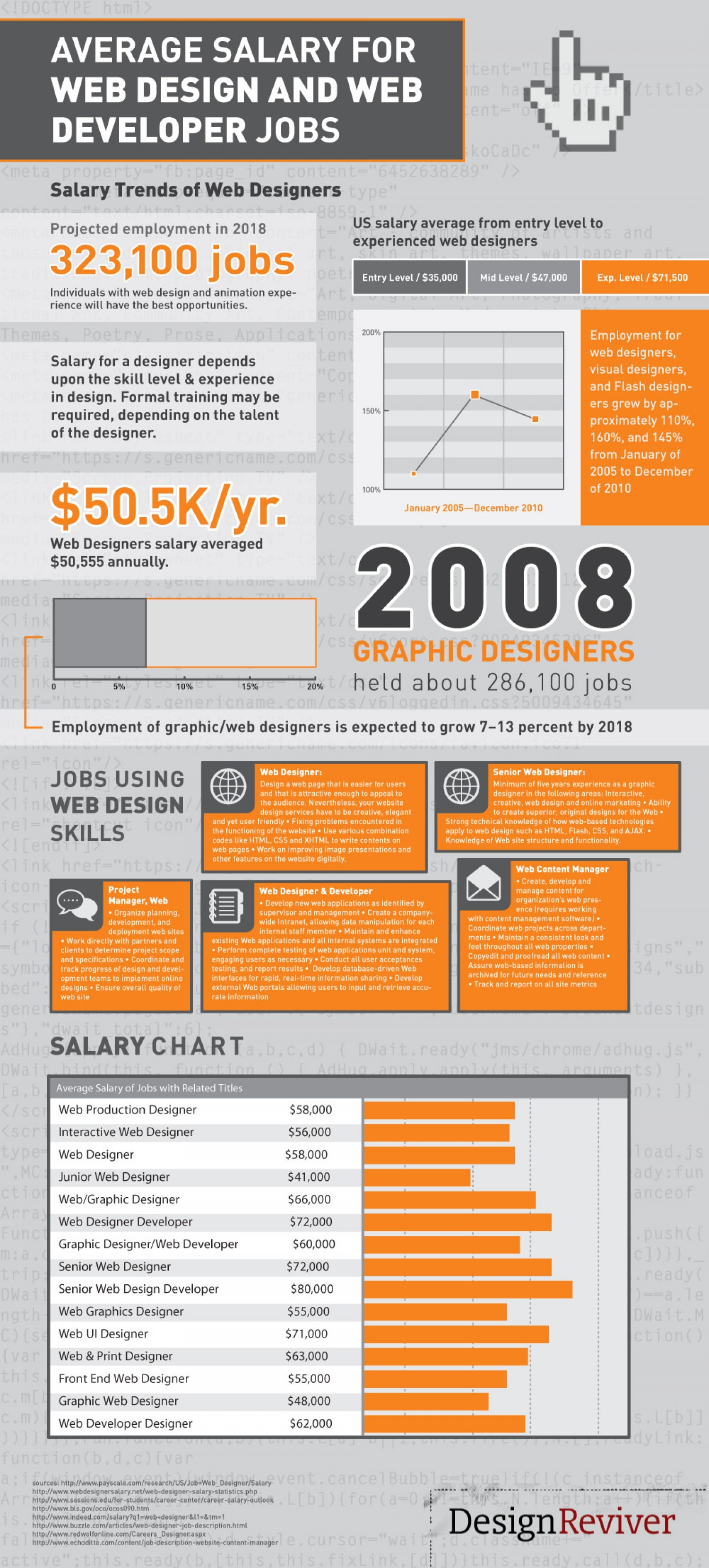 Average Salary For Web Designers And Web Developers