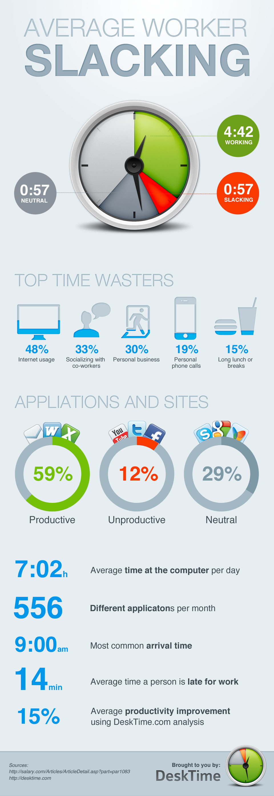 How Much Time Do People Waste At Work