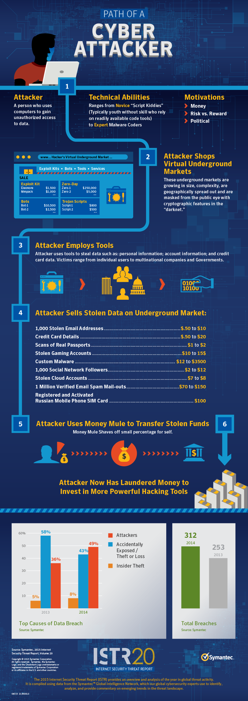 How Much Do Cyber Terrorists Make Infographic