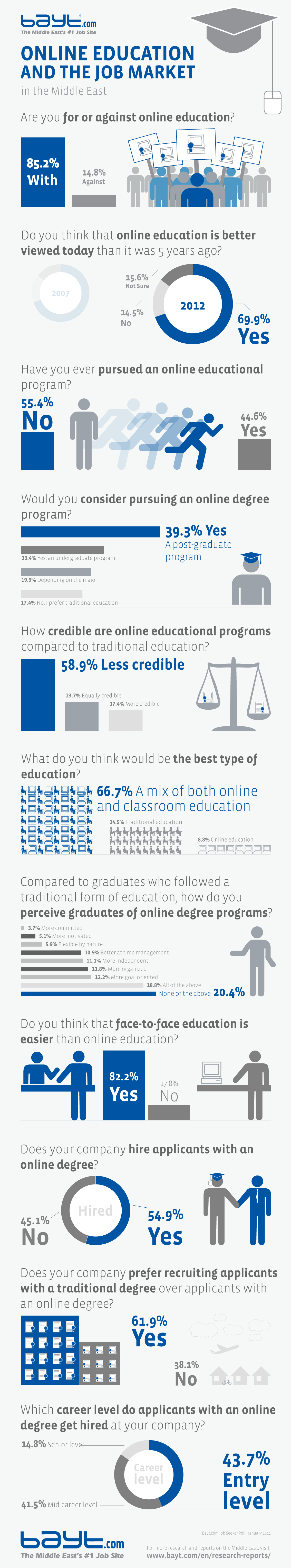 Survey Results: What Do Middle Easterns Think Of Online Education