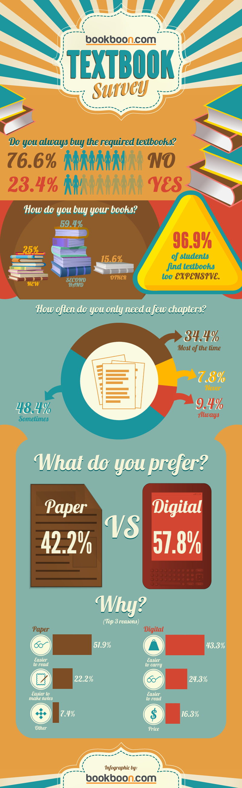 Survey Results: What Do Students Think Of Textbooks