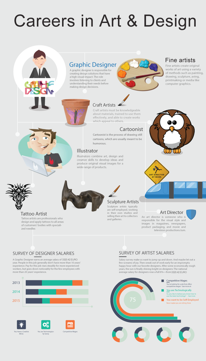Careers In Art And Design Infographic