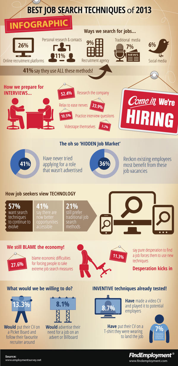 How We Search For Jobs In 2013