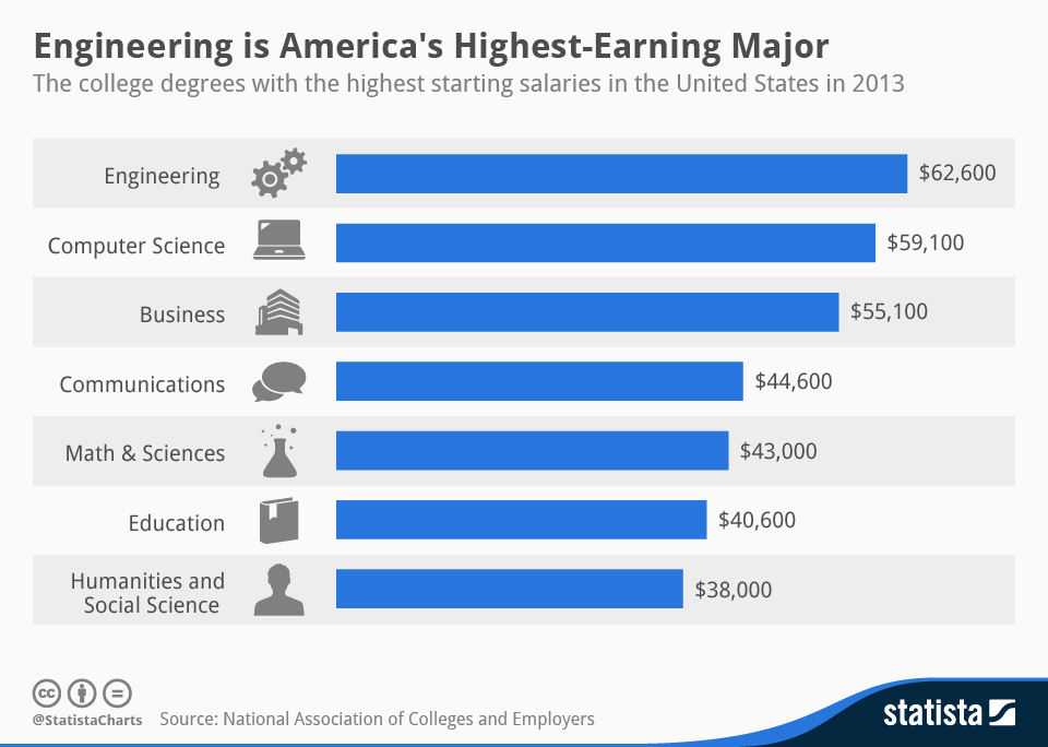 Is Engineering The Highest Paying Major