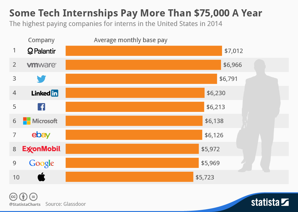 Top 10 Highest Paying Internships