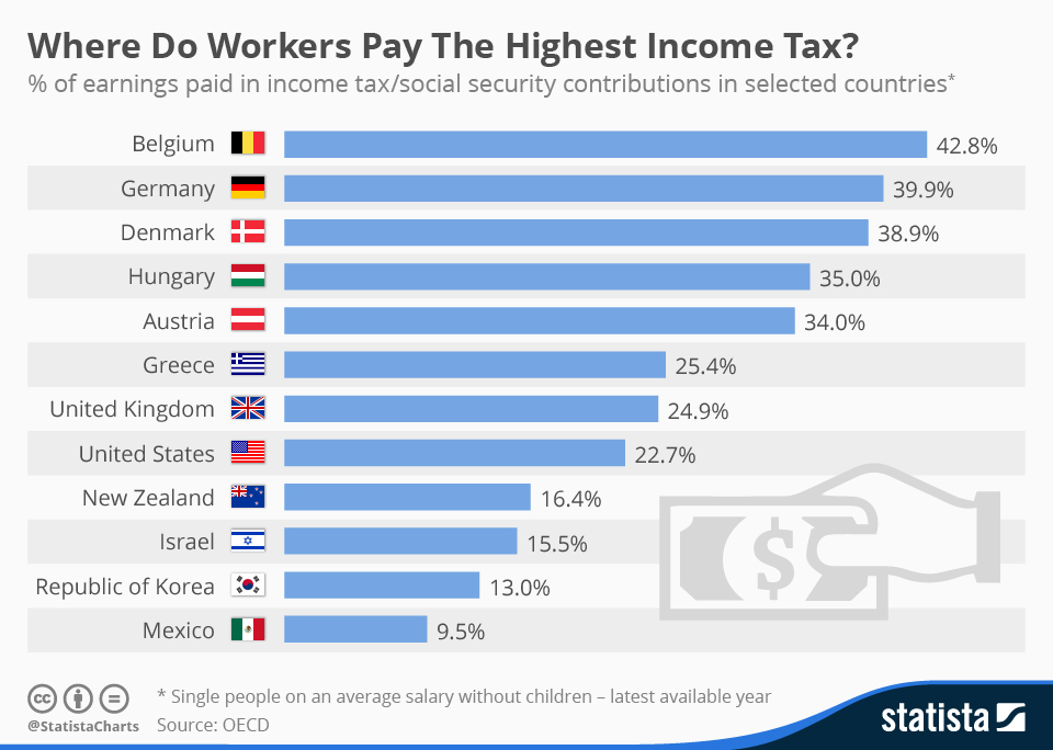 Top 12 Countries With The Highest Income Tax