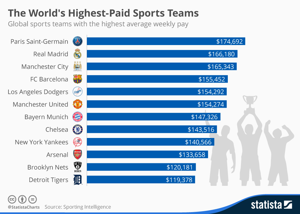 Highest Paid Sports Team. It's Not Real Madrid
