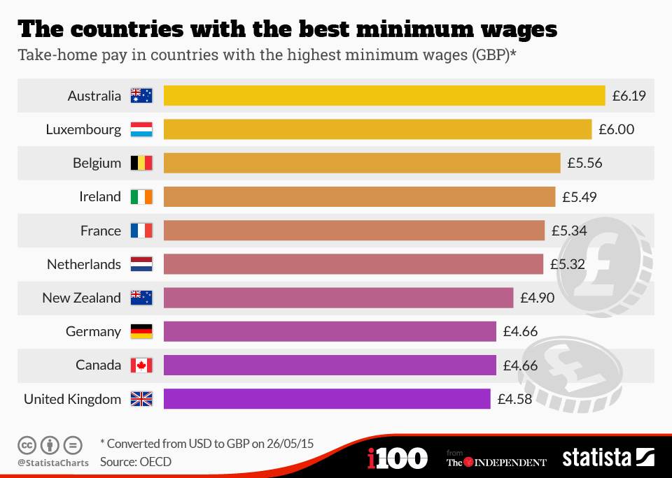 Which Country Has The Best Minimum Wages