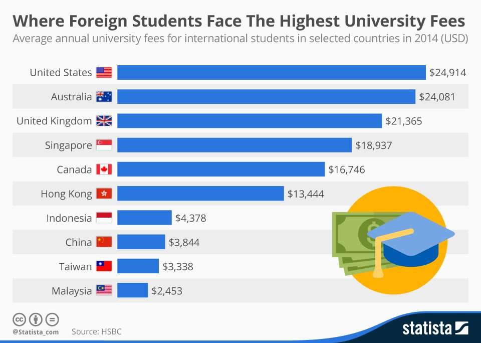 Top 10 Most Expensive Countries For International Students