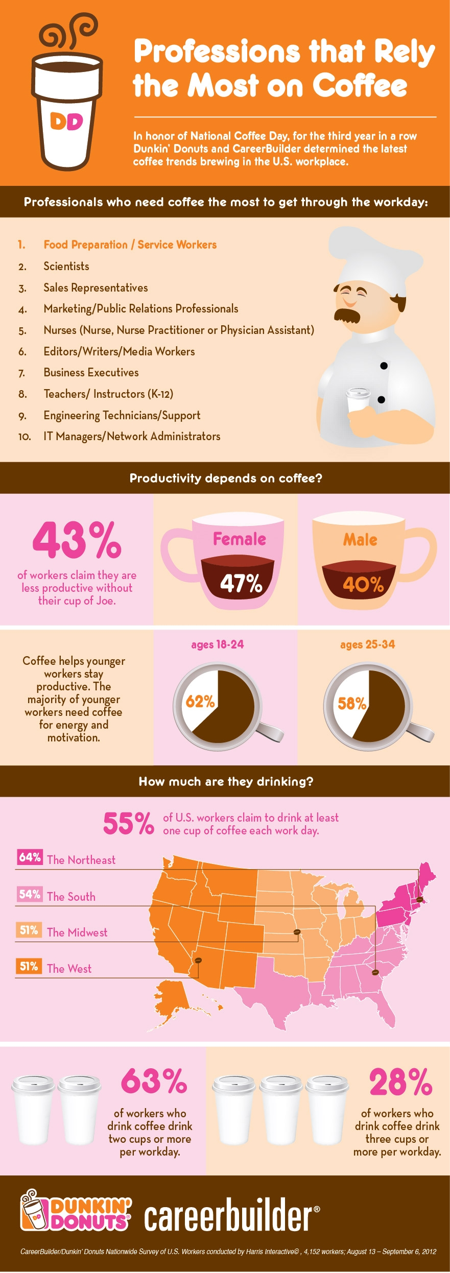 Which Job Rely On Coffee The Most