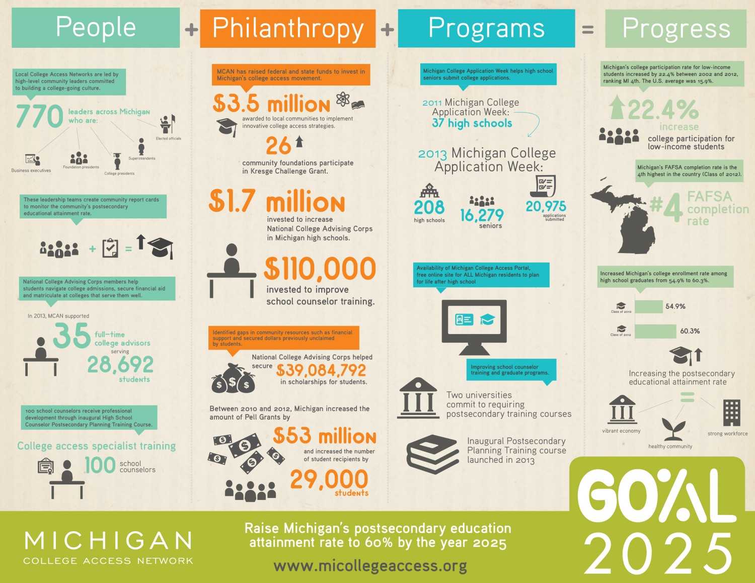 Michigan Postsecondary Education Goal