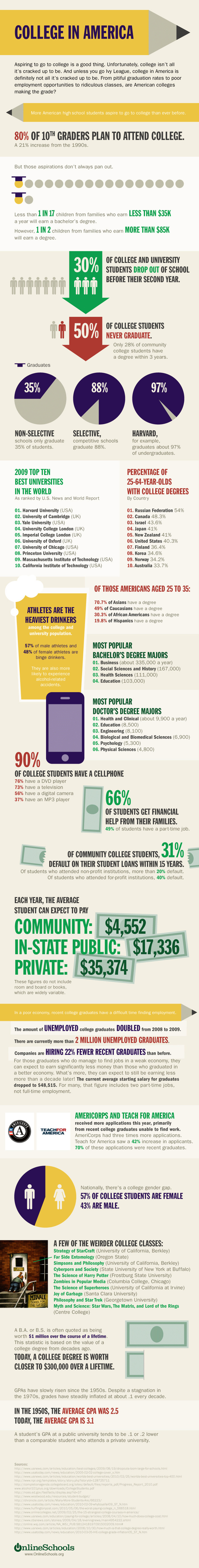 What You Need To Know About US Colleges