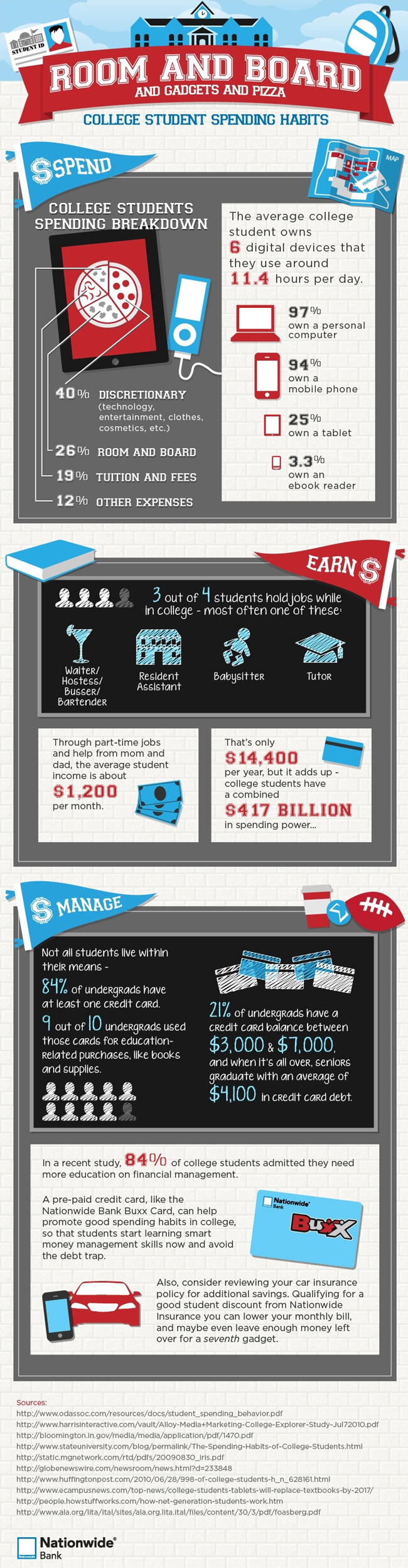 How Much Do College Students Spend And Earn