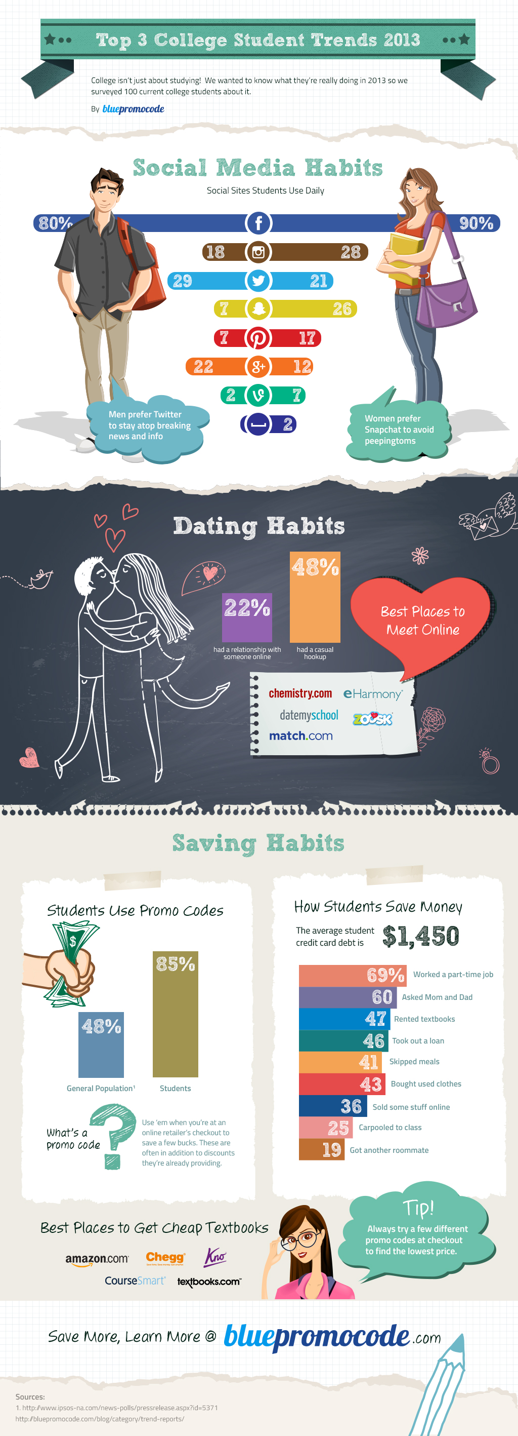 Dating And Saving Habits For Students