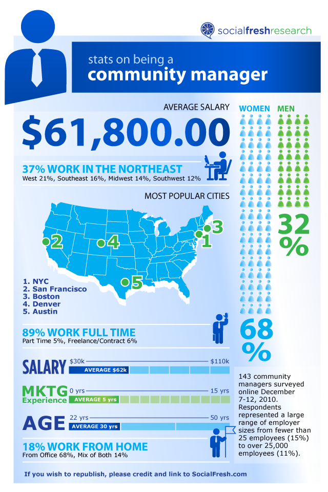 Community Managers Salary Infographic