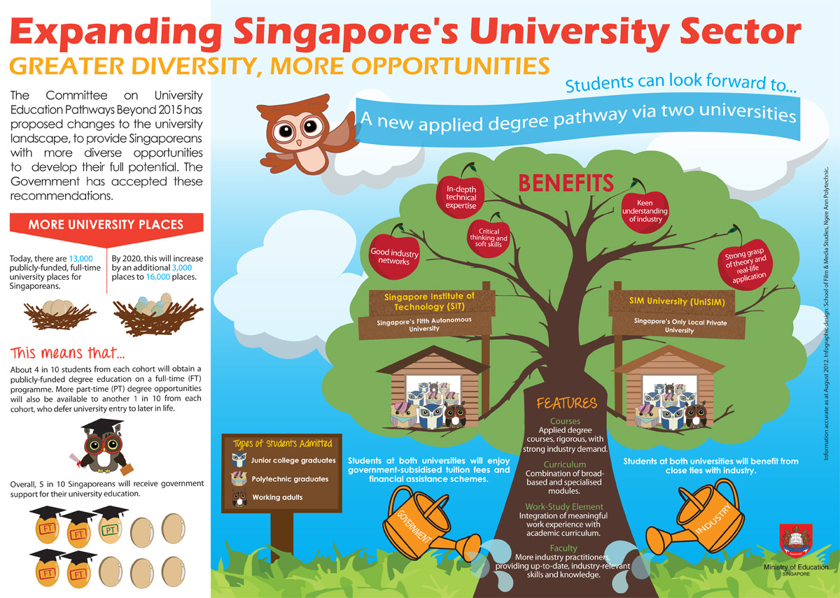 The Growth Of Universities In Singapore