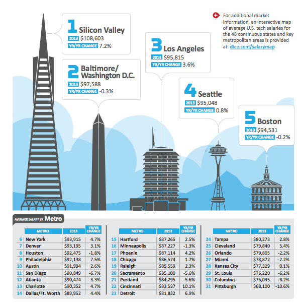Top 5 US Cities With The Highest Salary