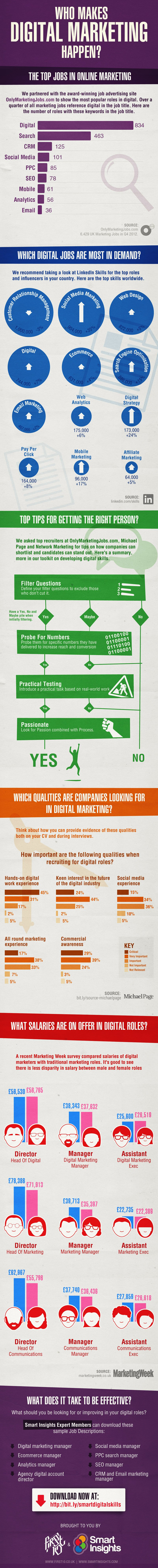 How To Get A Job In Online Marketing In 2015