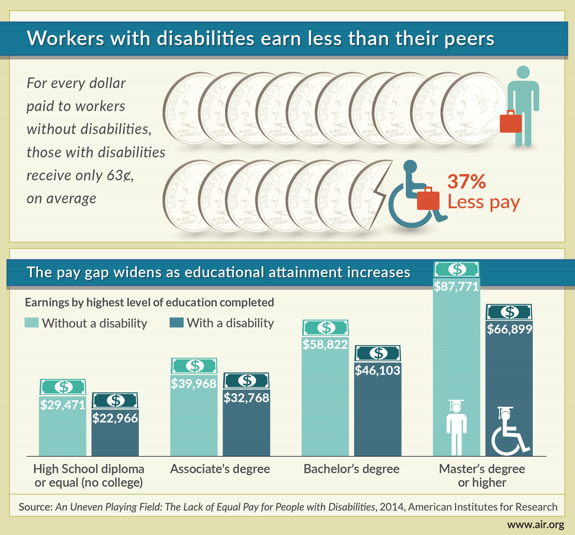 Do Workers With Disabilities Earn Less