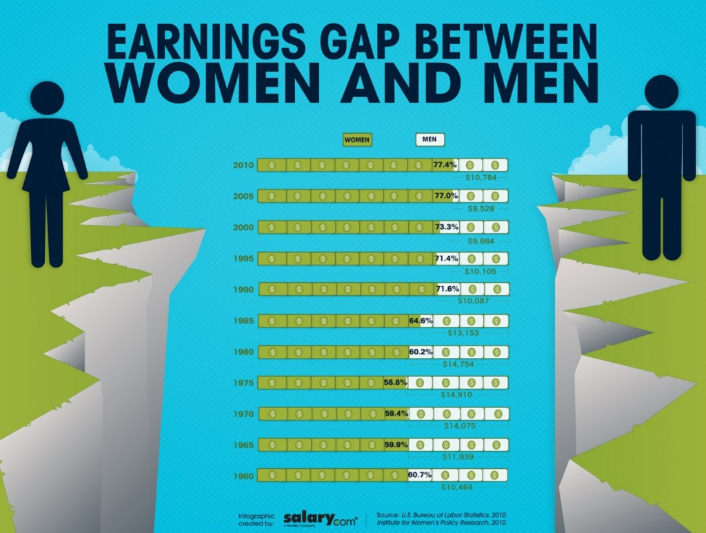 How The Salary Gap Betwen Women And Men Have Changed Over The Years