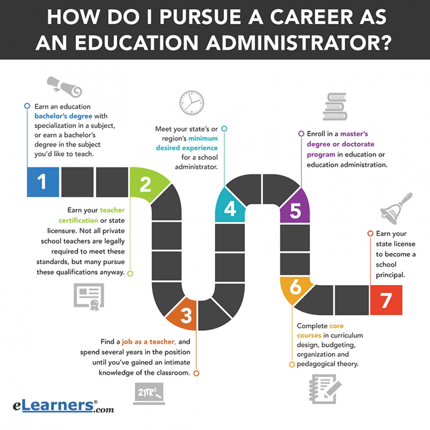 How To Become An Education Administrator Infographic