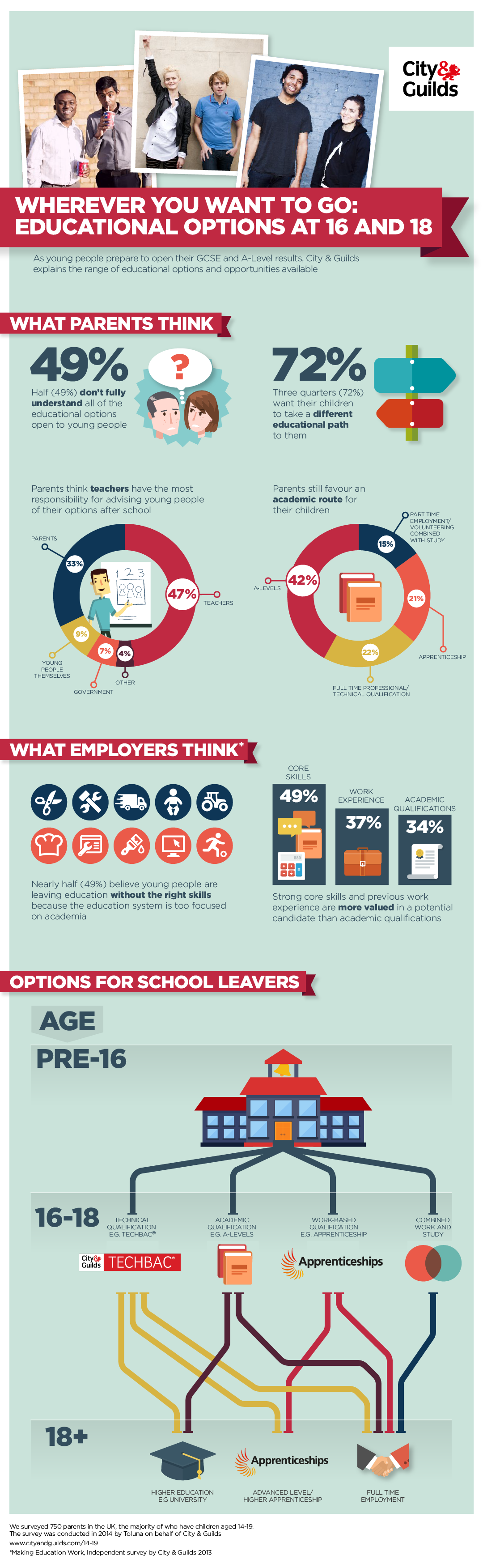 Education Options For Teenagers