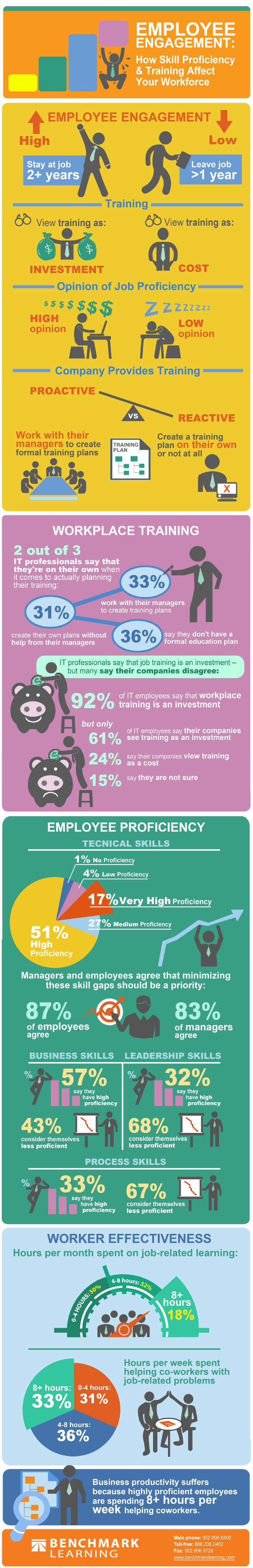 How Does Training Affect Employee Engagement