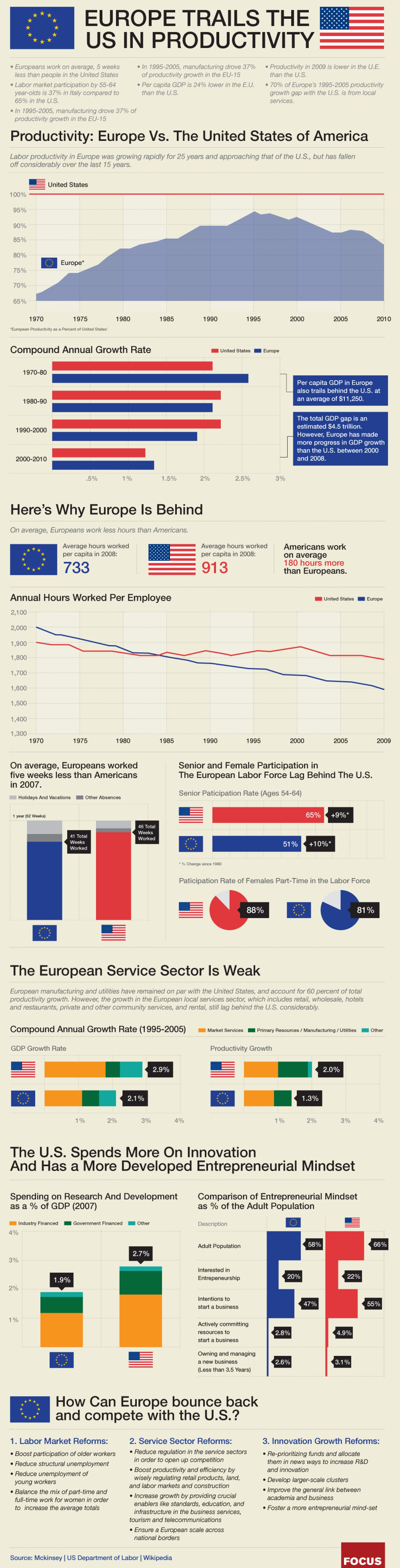 Do Europeans Work More Than Americans