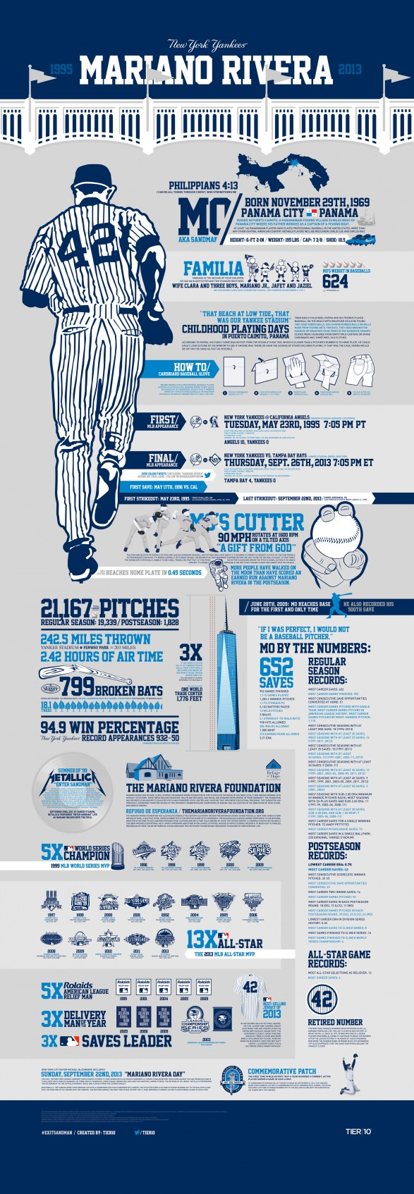The Career Of Mariano Rivera