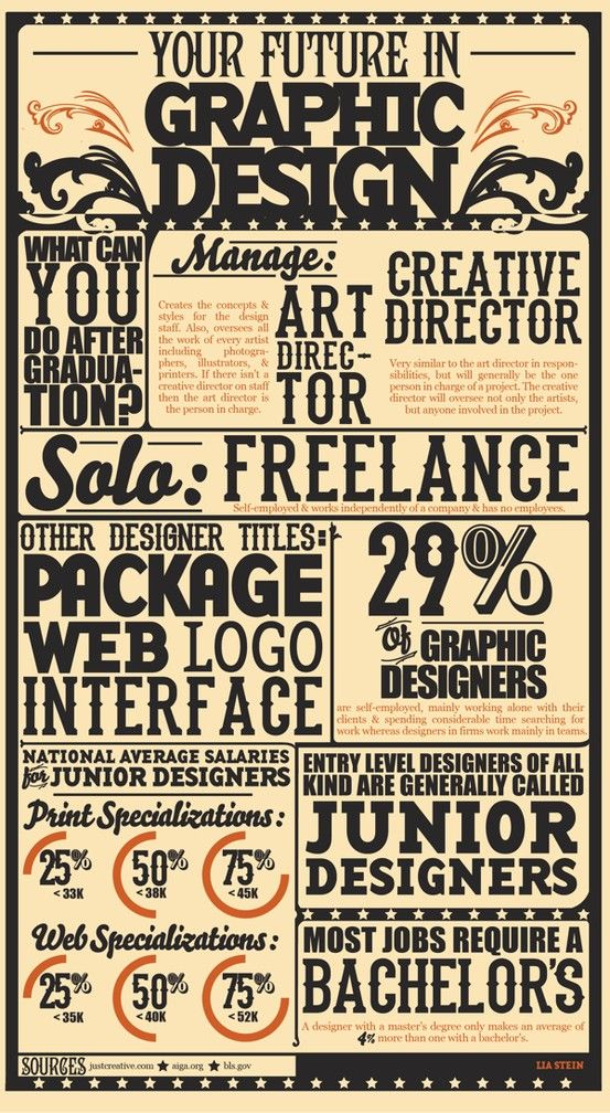 What Can You Do WIth A Graphic Design Degree