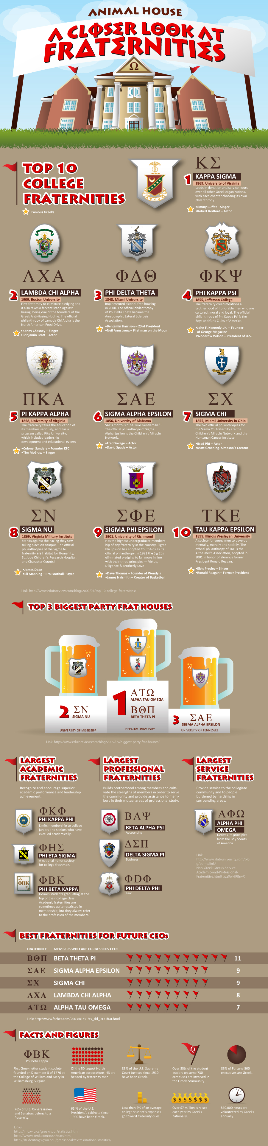 Top 10 College Fraternities