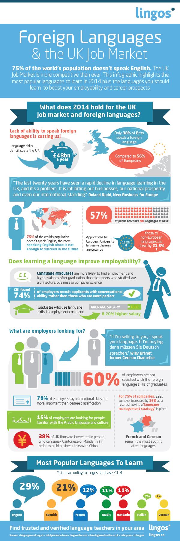 Can Knowing A Foreign Language Get You A Job