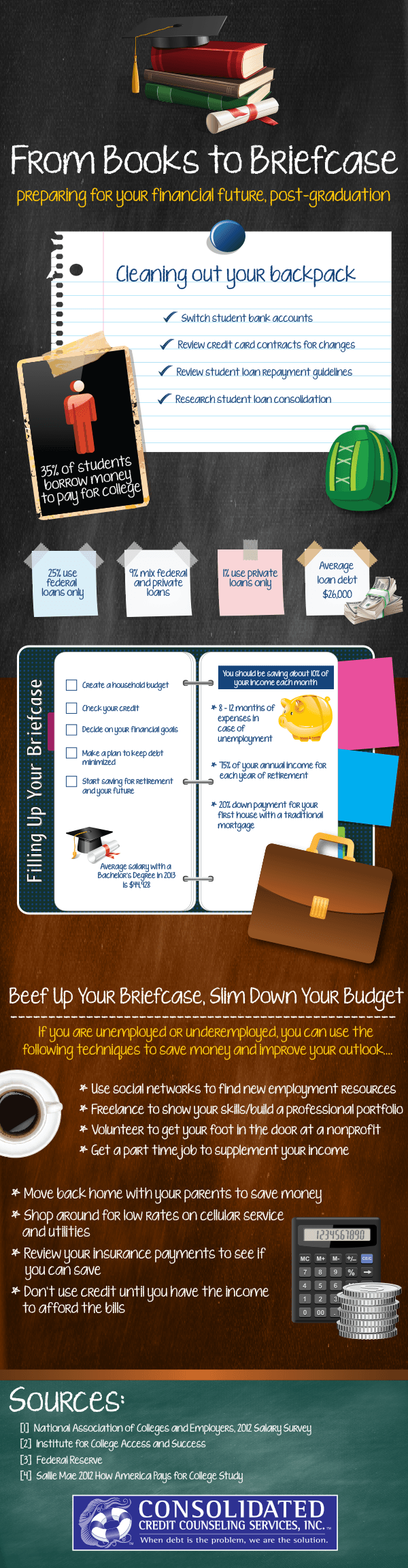 Prepare For Your Financial Future After Graduation