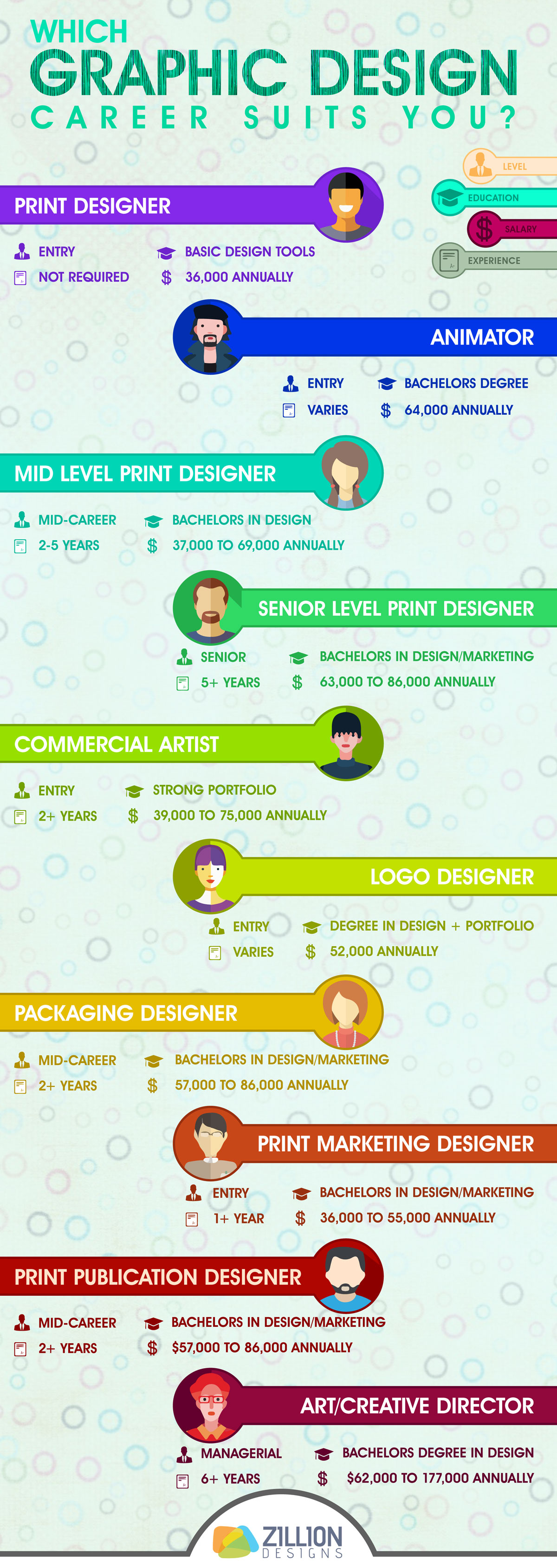 10 Different Types Of Graphic Design Careers