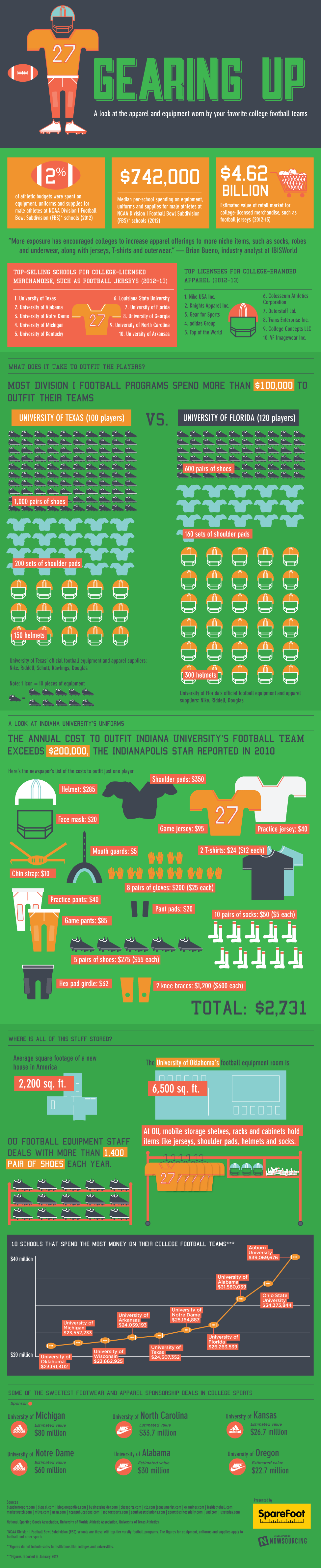 How Much Do College Football Teams Spend