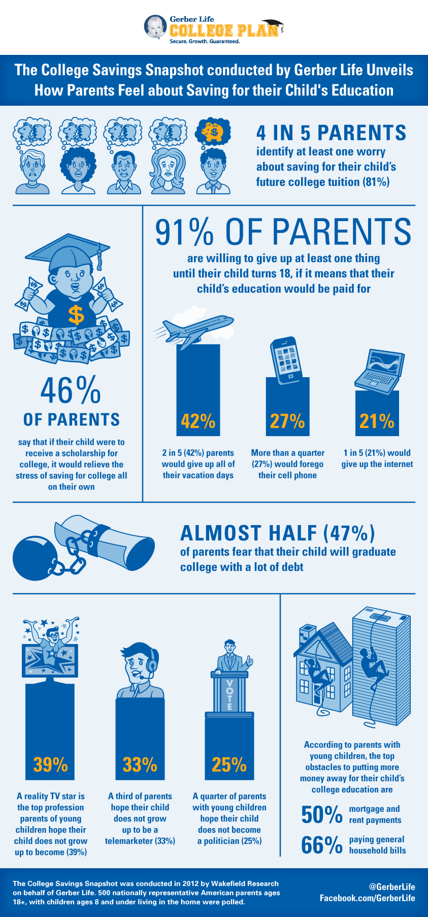 Survey Results: How Parents Feel About College Tuition